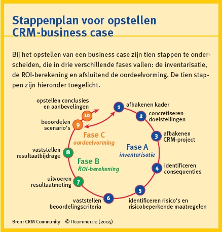 Stappenplan CRM-business case